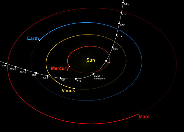 Hyperbolic trajectory of ʻOumuamua through the inner Solar System